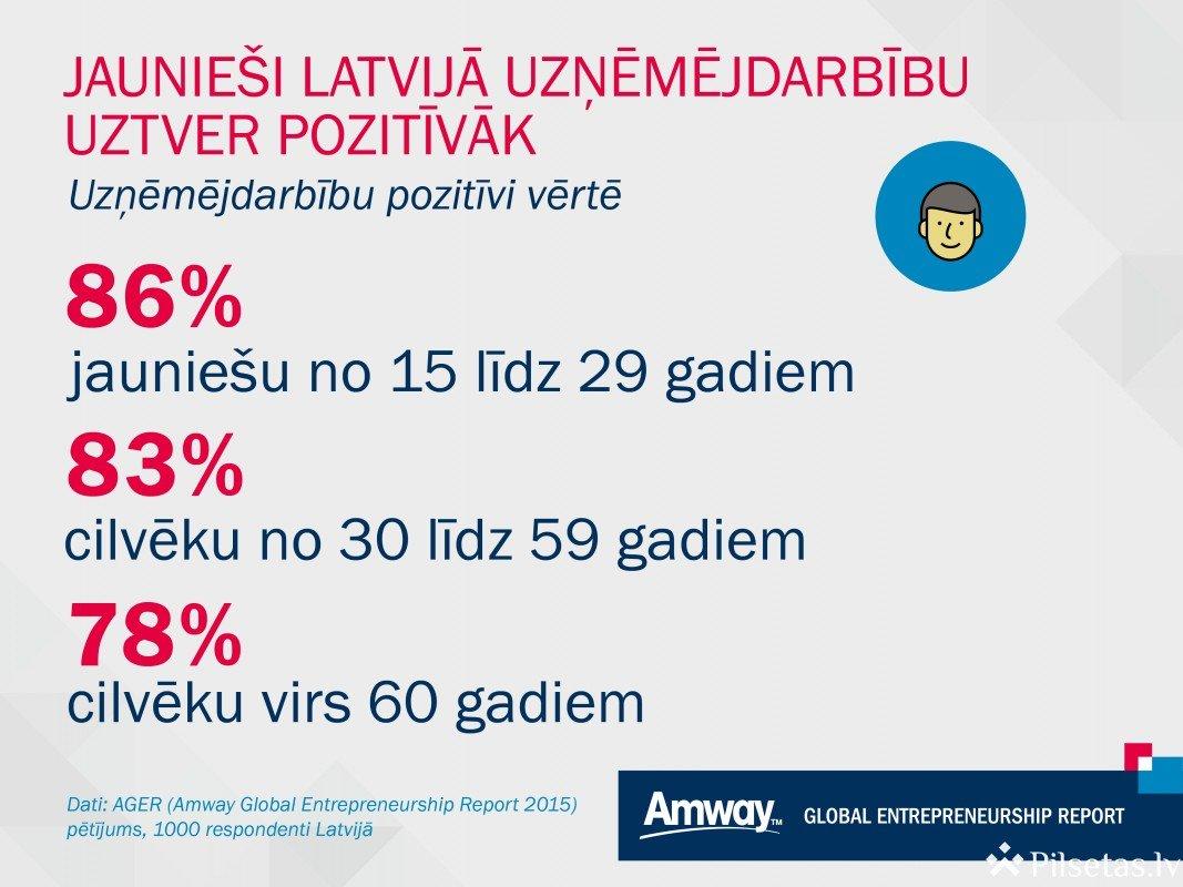 Jaunieši Latvijā uzņēmējdarbību uztver pozitīvāk nekā citi